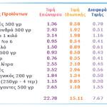 Η ακρίβεια οδηγεί στην επιλογή προϊόντων ιδιωτικής ετικέτας - Σύμφωνα με πρόσφατη έρευνα που πραγματοποίησε το ΕΛ.ΚΕ.ΚΑ., ο Έλληνας καταναλωτής αρχίζει να στρέφεται στα προϊόντα ιδιωτικής ετικέτας σουπερμάρκετ