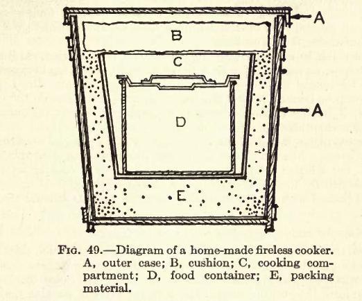 Fireless Cooker, μια μαγειρική συσκευή από το παρελθόν - Μια από τις τελευταίες μου ανακαλύψεις είναι ο Fireless Cooker, μια συσκεύη του 1900 και δημιουργήθηκε για να μειώσει το κόστος μαγειρέματος.